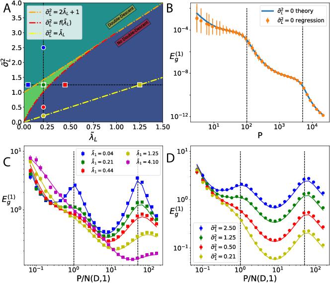 Figure 3 for Statistical Mechanics of Generalization in Kernel Regression