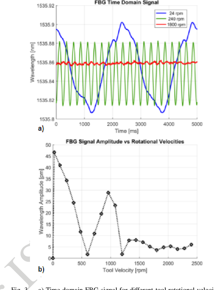 Figure 3 for On The Effect of Vibration on Shape Sensing of Continuum Manipulators Using Fiber Bragg Gratings