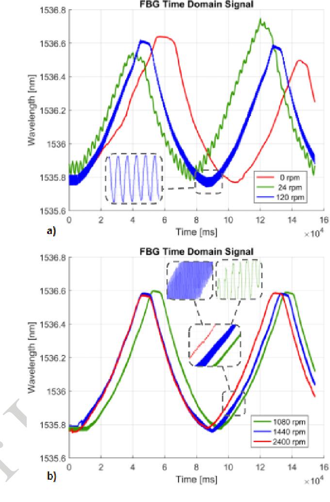 Figure 4 for On The Effect of Vibration on Shape Sensing of Continuum Manipulators Using Fiber Bragg Gratings