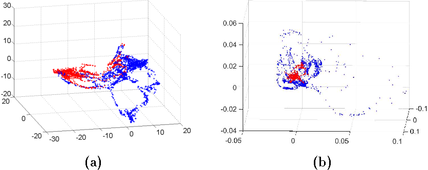 Figure 3. (a) Isomap projection and consonants (red) vs vocal (blue) components (b) Möbius transformation of (a).