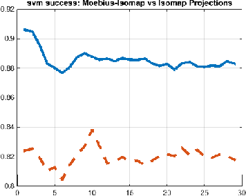 Figure 4. SVM succcess rate of Möbius-Isomap vs Isomap projections