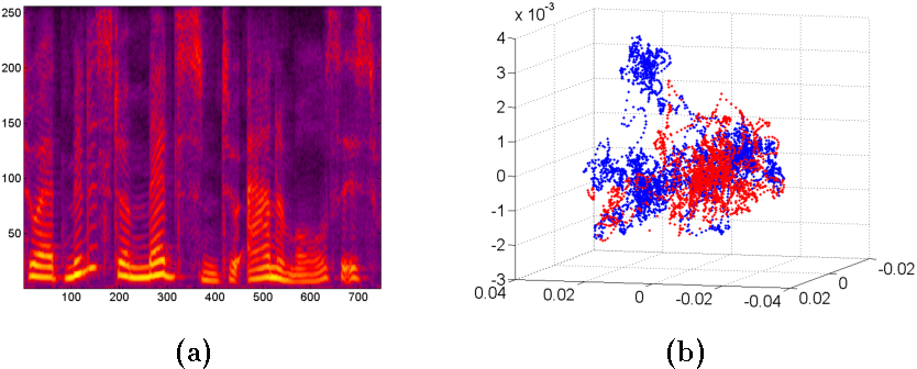 Figure 2. (a) Spectrogram of speech signal (b) PCA projection with consonants (red) vs vocals (blue).