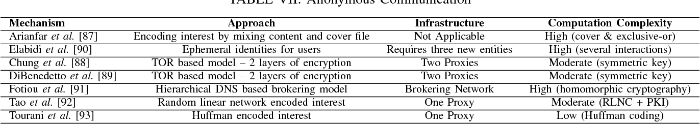 Figure 7 from Security, Privacy, and Access Control in