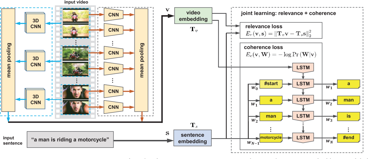 Figure 2 for Jointly Modeling Embedding and Translation to Bridge Video and Language
