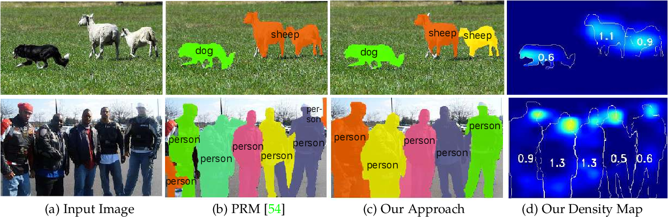 Figure 3 for Towards Partial Supervision for Generic Object Counting in Natural Scenes