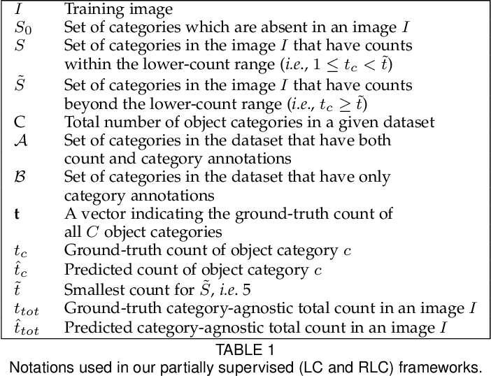 Figure 2 for Towards Partial Supervision for Generic Object Counting in Natural Scenes