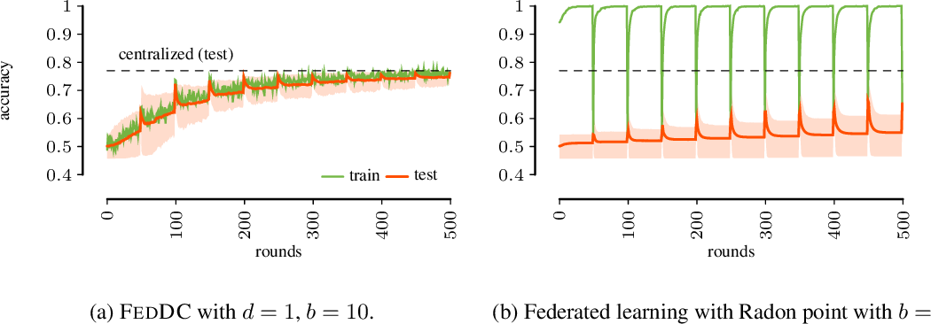 Figure 1 for Federated Learning from Small Datasets