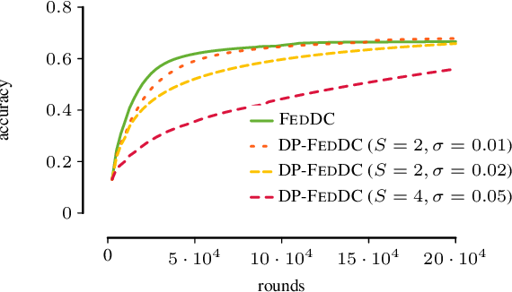 Figure 3 for Federated Learning from Small Datasets
