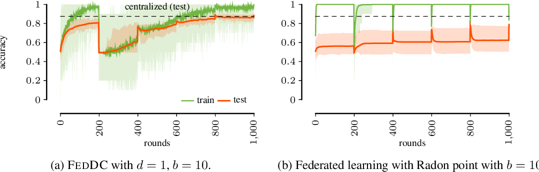 Figure 4 for Federated Learning from Small Datasets