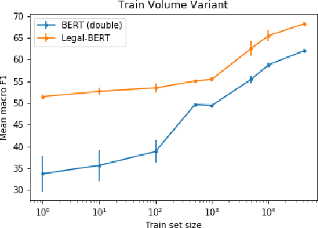 Figure 1 for When Does Pretraining Help? Assessing Self-Supervised Learning for Law and the CaseHOLD Dataset