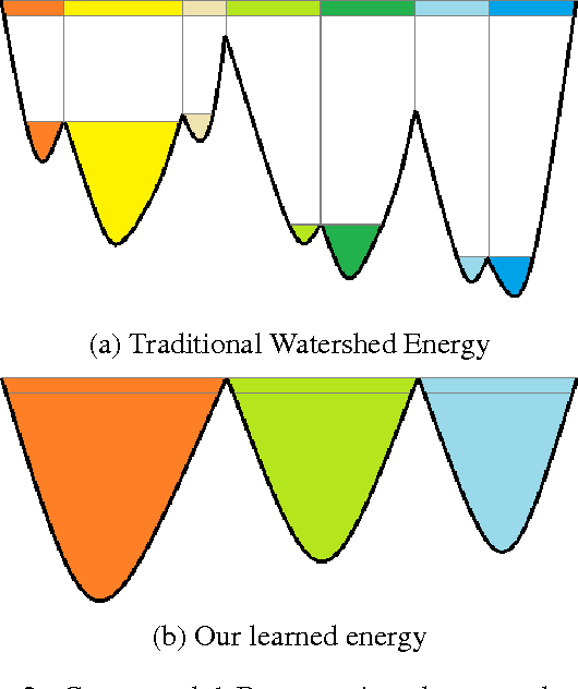Figure 3 for Deep Watershed Transform for Instance Segmentation