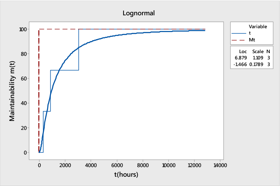 Figure 6 from Maintainability Evaluation of Steam and Gas