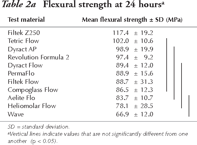 Table 2 from Flow, strength, stiffness and radiopacity of