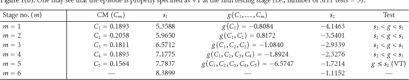 PDF] Complexity-Measure-Based Sequential Hypothesis Testing for Real
