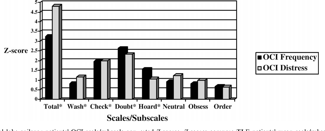 Figure 1 from Obsessive–compulsive symptoms in patients with