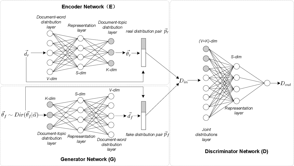 Figure 3 for Neural Topic Modeling with Bidirectional Adversarial Training