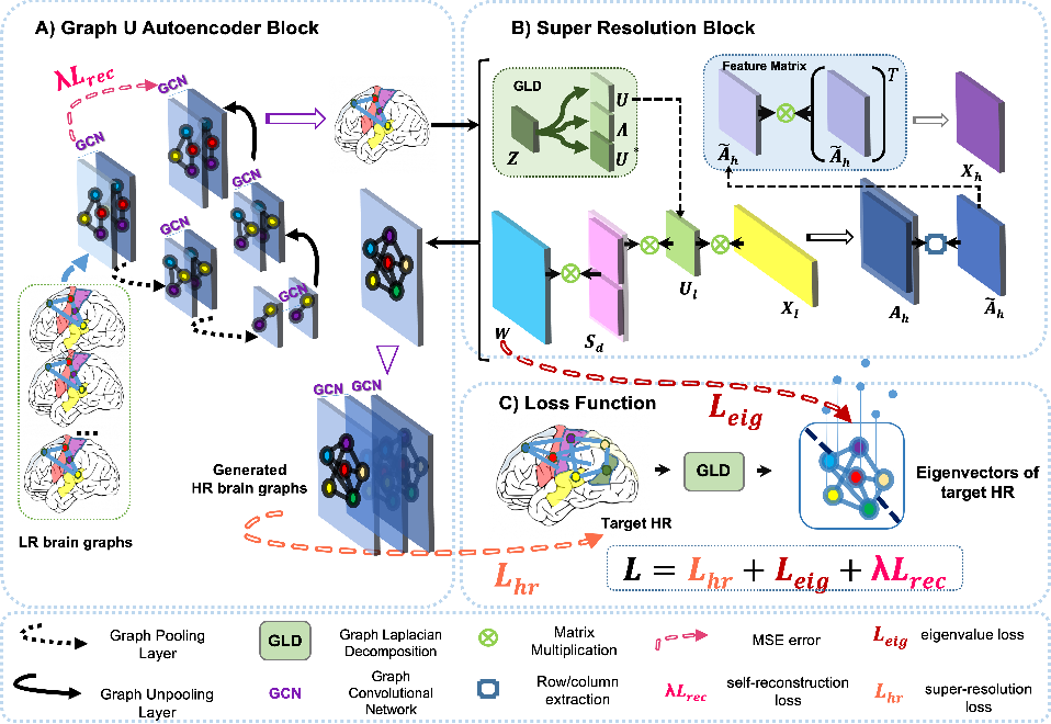 Figure 1 for GSR-Net: Graph Super-Resolution Network for Predicting High-Resolution from Low-Resolution Functional Brain Connectomes