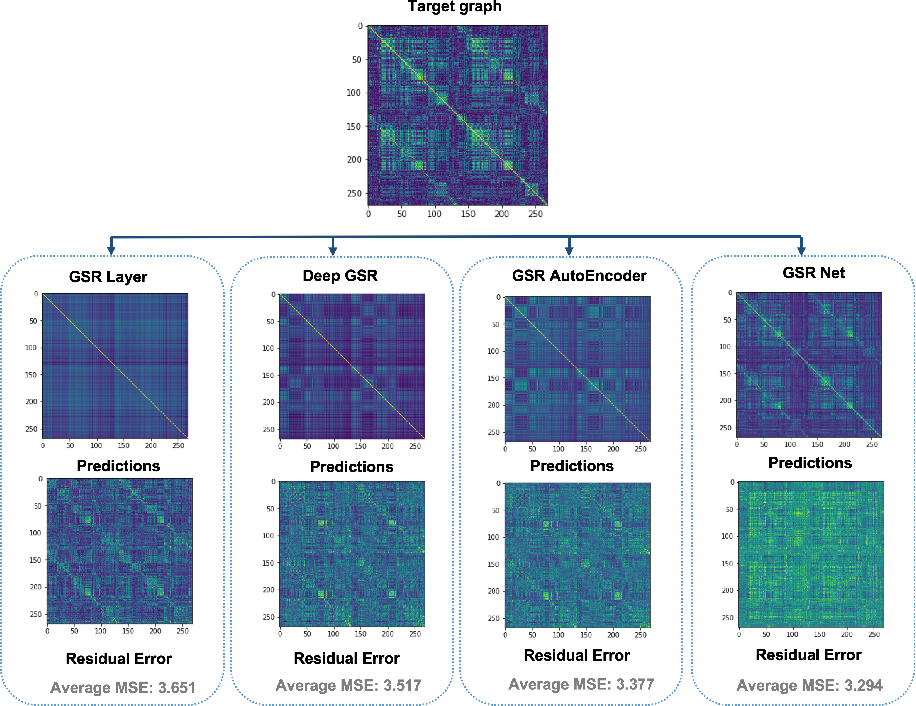 Figure 2 for GSR-Net: Graph Super-Resolution Network for Predicting High-Resolution from Low-Resolution Functional Brain Connectomes