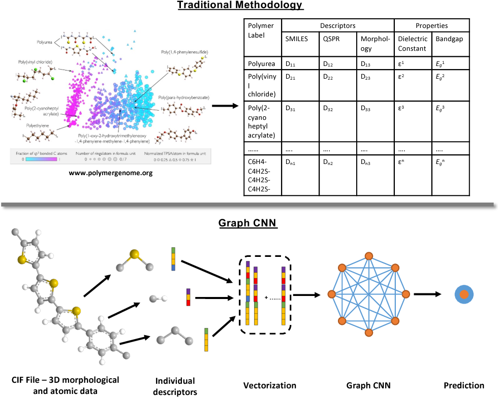 Figure 1 for Graph Convolutional Neural Networks for Polymers Property Prediction