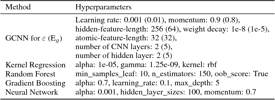 Figure 2 for Graph Convolutional Neural Networks for Polymers Property Prediction