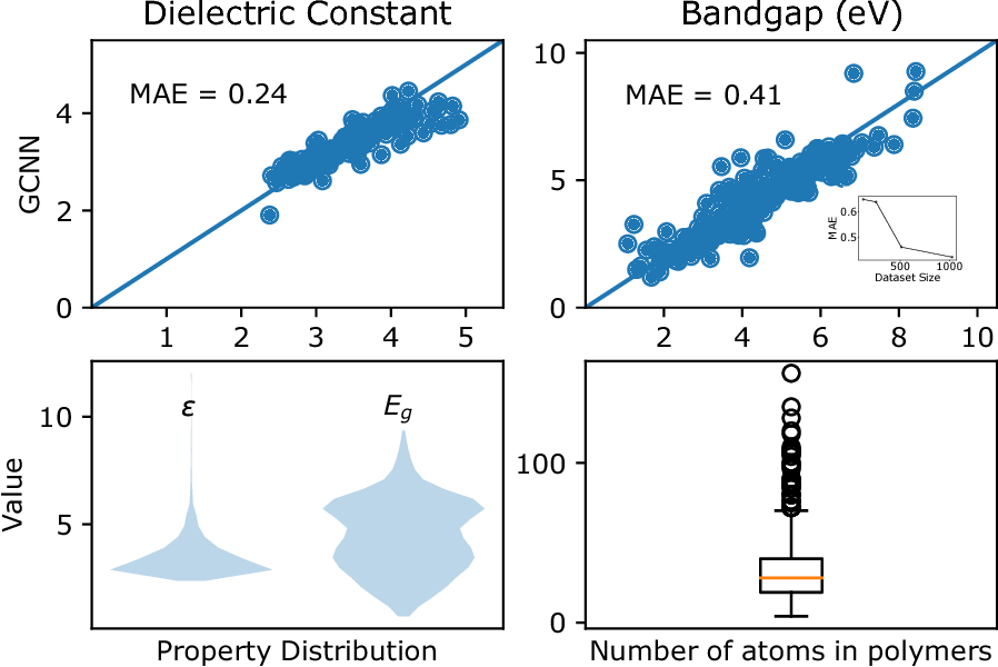Figure 3 for Graph Convolutional Neural Networks for Polymers Property Prediction