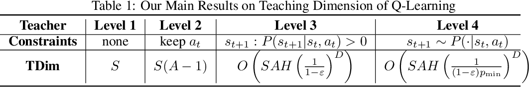 Figure 1 for The Teaching Dimension of Q-learning