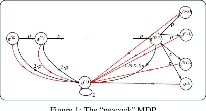 Figure 2 for The Teaching Dimension of Q-learning
