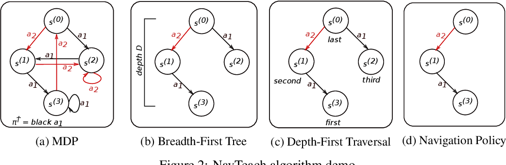 Figure 3 for The Teaching Dimension of Q-learning