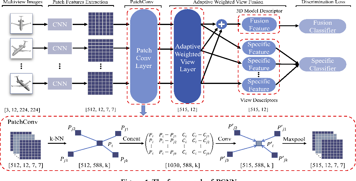 Figure 1 for A Novel Patch Convolutional Neural Network for View-based 3D Model Retrieval