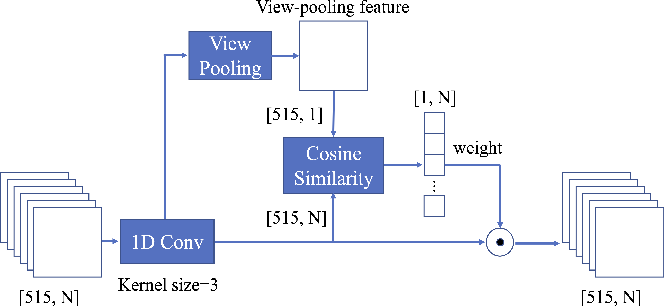 Figure 3 for A Novel Patch Convolutional Neural Network for View-based 3D Model Retrieval