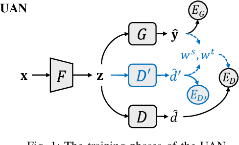 Figure 1 for Unveiling Class-Labeling Structure for Universal Domain Adaptation