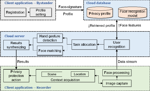 Figure 1 for Cardea: Context-Aware Visual Privacy Protection from Pervasive Cameras