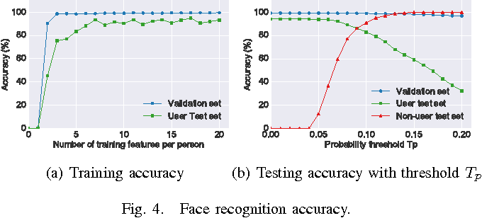 Figure 4 for Cardea: Context-Aware Visual Privacy Protection from Pervasive Cameras