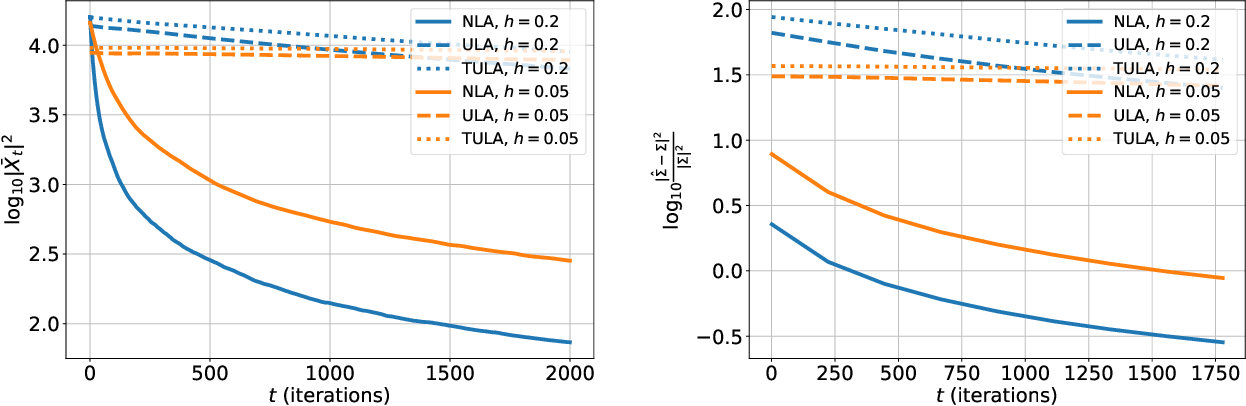 Figure 3 for Exponential ergodicity of mirror-Langevin diffusions