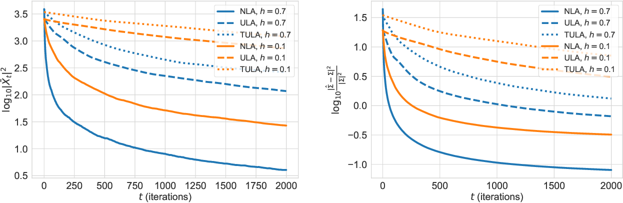 Figure 4 for Exponential ergodicity of mirror-Langevin diffusions