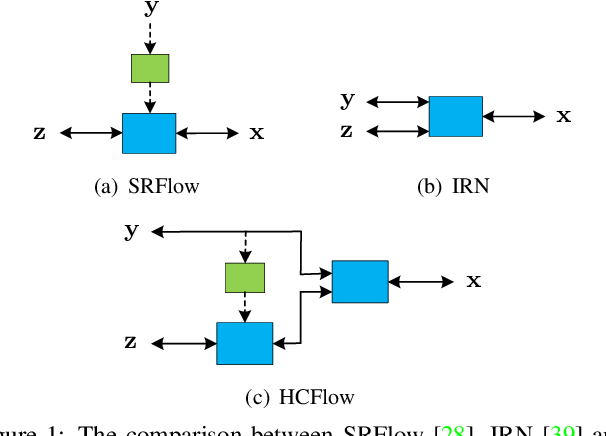 Figure 1 for Hierarchical Conditional Flow: A Unified Framework for Image Super-Resolution and Image Rescaling