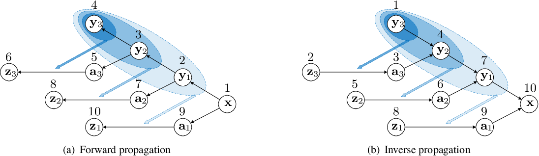 Figure 3 for Hierarchical Conditional Flow: A Unified Framework for Image Super-Resolution and Image Rescaling