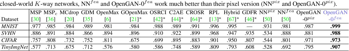 Figure 1 for OpenGAN: Open-Set Recognition via Open Data Generation