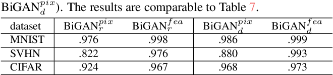 Figure 3 for OpenGAN: Open-Set Recognition via Open Data Generation