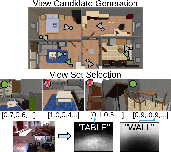 Figure 1 for Learning Where to Look: Data-Driven Viewpoint Set Selection for 3D Scenes
