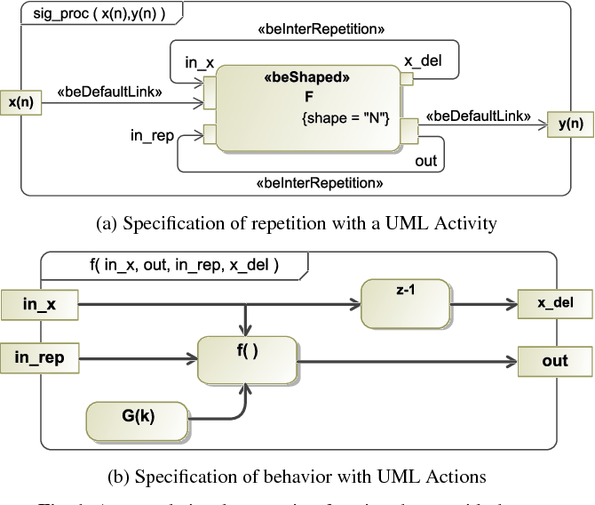 Modeling and code generation of recursive algorithms with extended figure 1 ccuart Choice Image