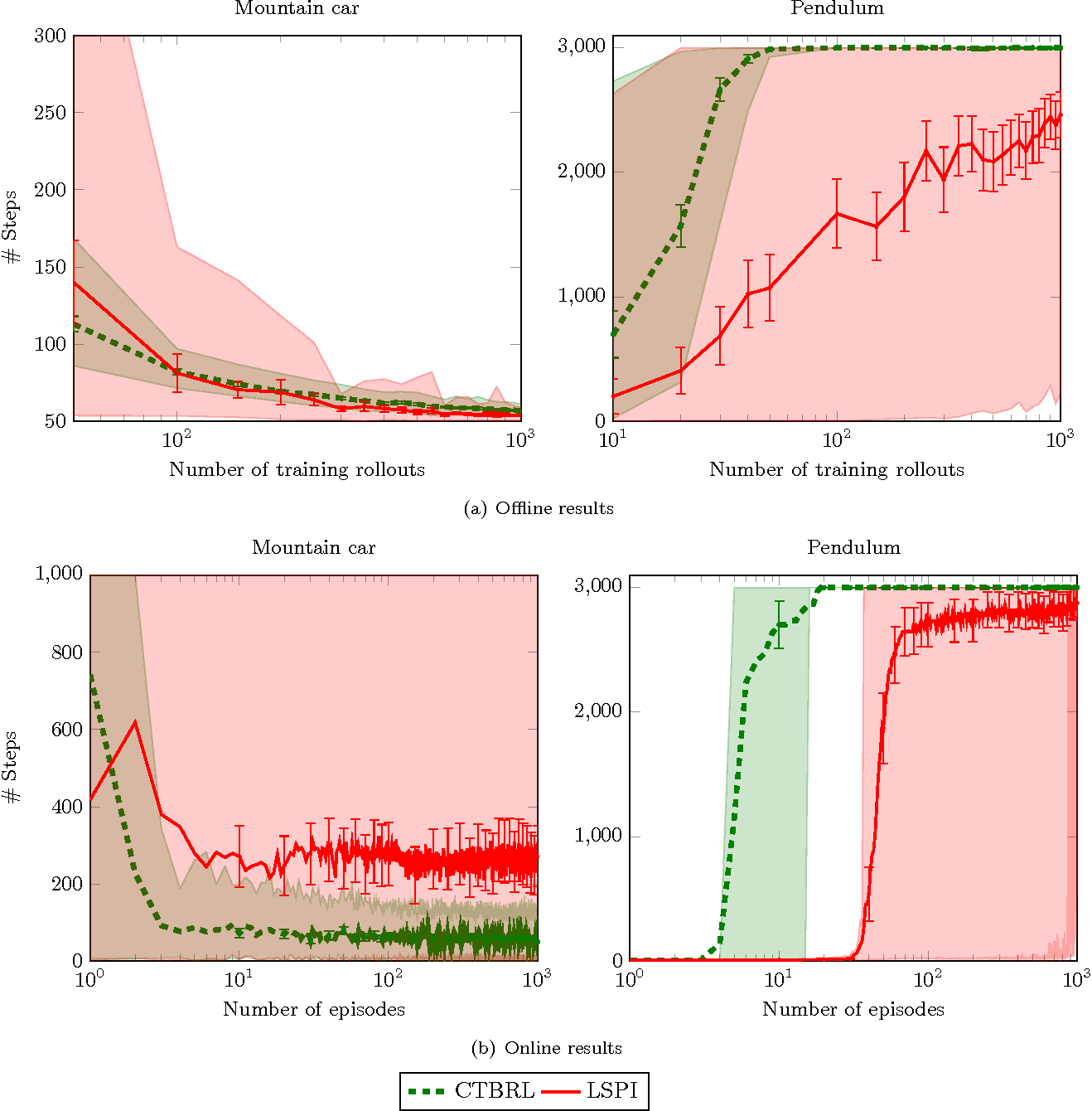 Figure 3 for Cover Tree Bayesian Reinforcement Learning