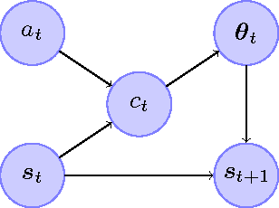 Figure 1 for Cover Tree Bayesian Reinforcement Learning