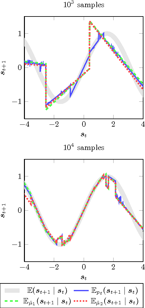 Figure 2 for Cover Tree Bayesian Reinforcement Learning