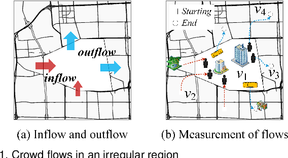 Figure 1 for Predicting Citywide Crowd Flows in Irregular Regions Using Multi-View Graph Convolutional Networks