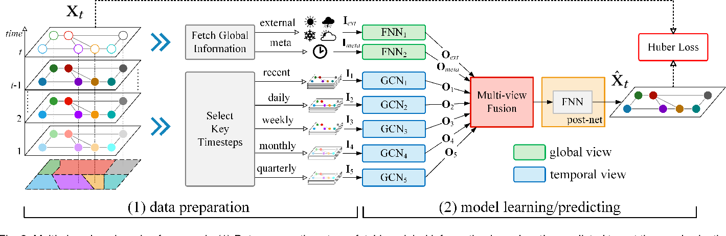 Figure 3 for Predicting Citywide Crowd Flows in Irregular Regions Using Multi-View Graph Convolutional Networks