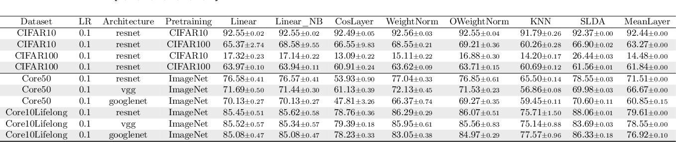 Figure 4 for Continual Learning in Deep Networks: an Analysis of the Last Layer