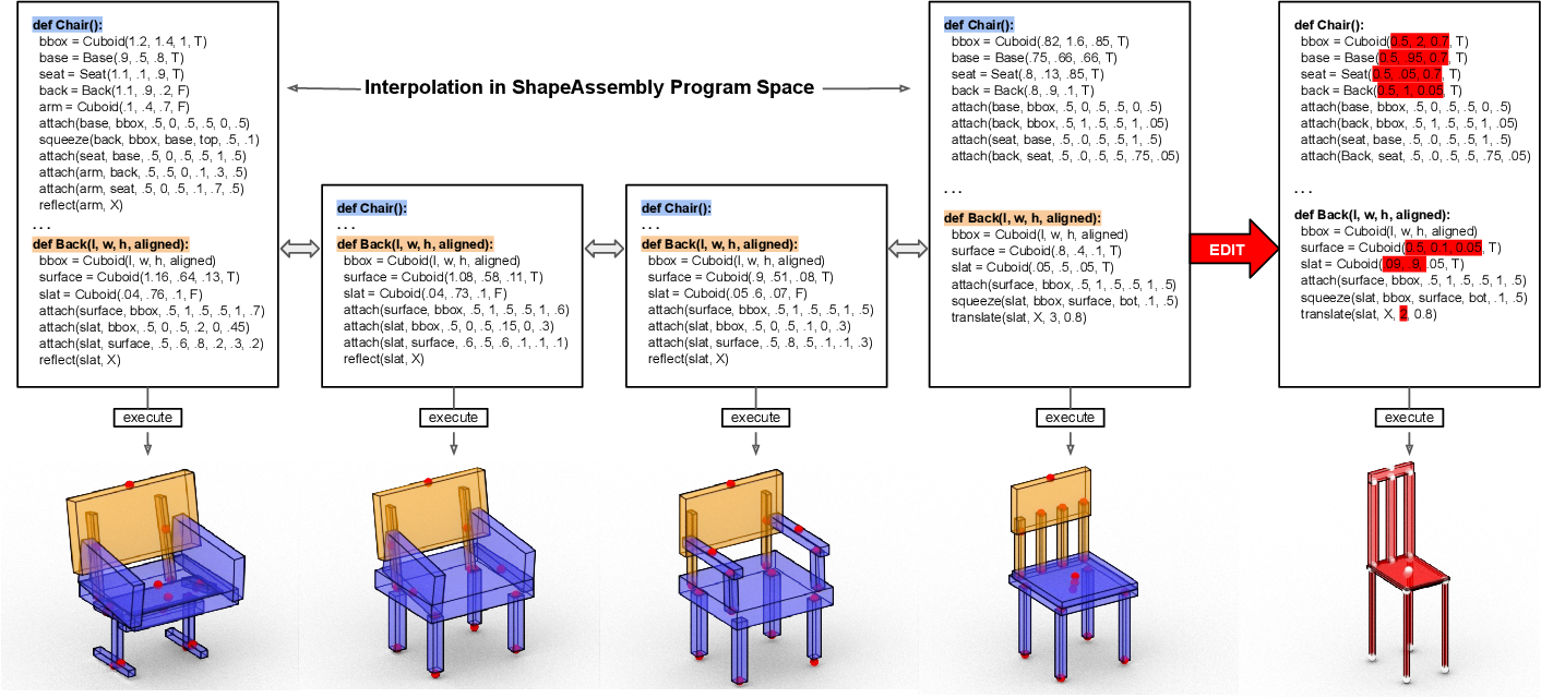 Figure 1 for ShapeAssembly: Learning to Generate Programs for 3D Shape Structure Synthesis