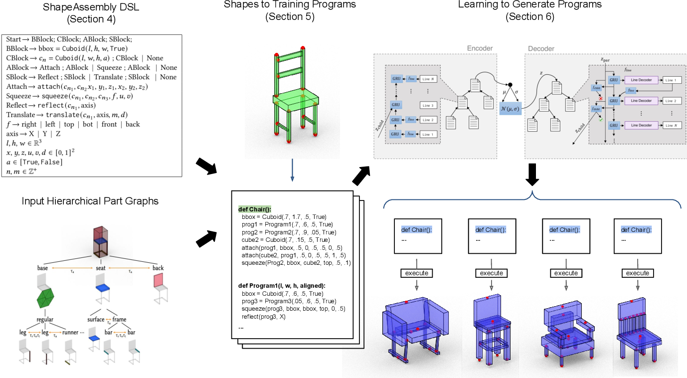 Figure 2 for ShapeAssembly: Learning to Generate Programs for 3D Shape Structure Synthesis