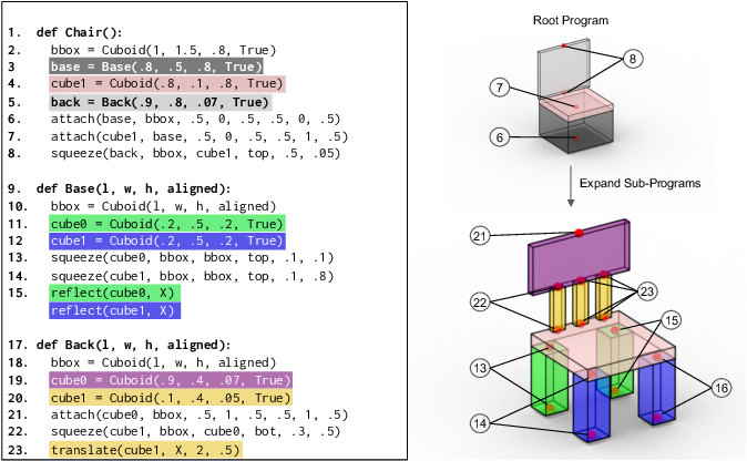Figure 4 for ShapeAssembly: Learning to Generate Programs for 3D Shape Structure Synthesis